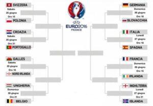 il_tabellone_degli_ottavi_di_finale_di_euro_2016