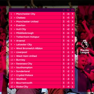 La classifica della Premier League dopo 3 giornate